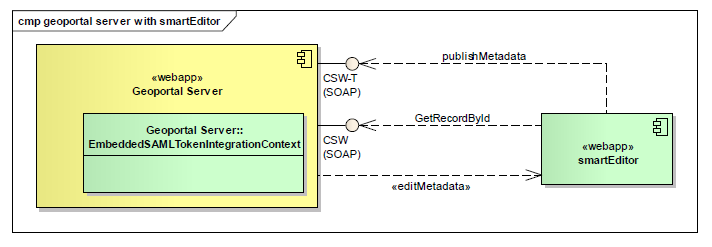 smartEditor-gpt-adapter_architecture.png
