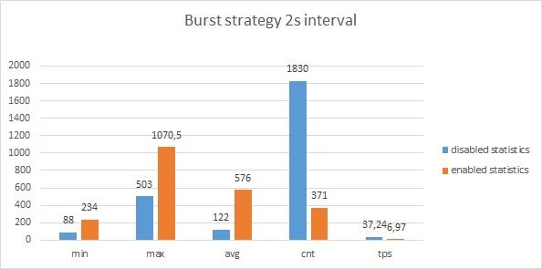 burst_2s_interval.jpg