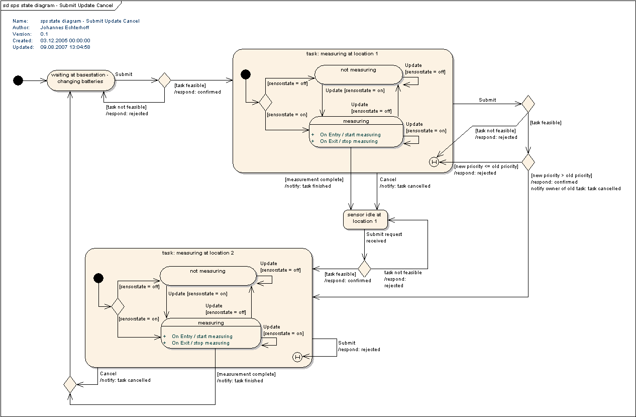 sps_state_diagram_Submit_Update_Cancel.PNG