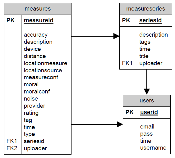 noisedroid-db-schema-measures.png