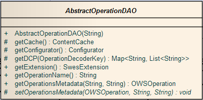 AbstractOperationDAO.png
