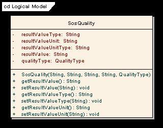 SosQuality_UML.jpg